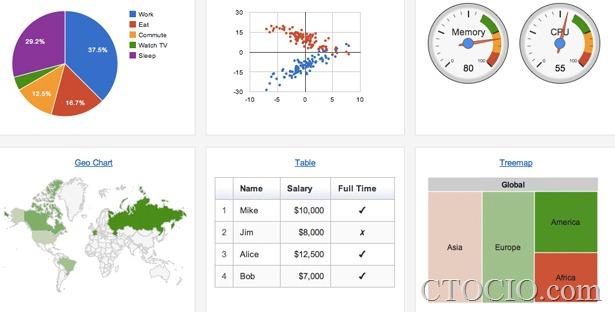 二十大数据可视化工具点评