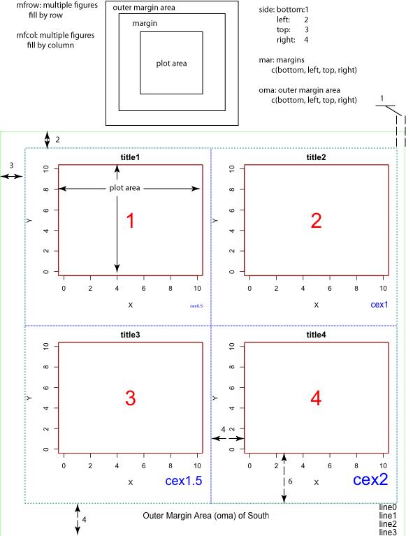 R绘图基础(1)布局