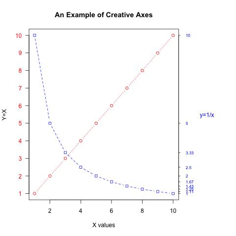 R绘图基础(5)坐标轴,图例,标记与标题