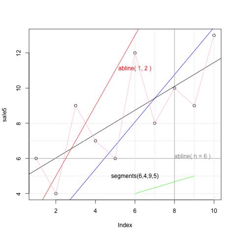 R绘图基础(6)各类图型