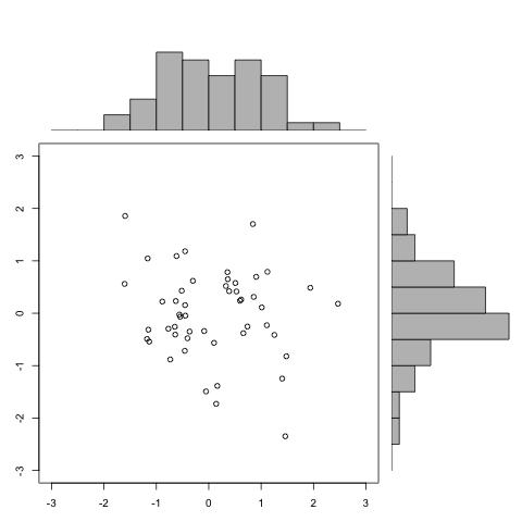 R绘图基础(7)综合应用