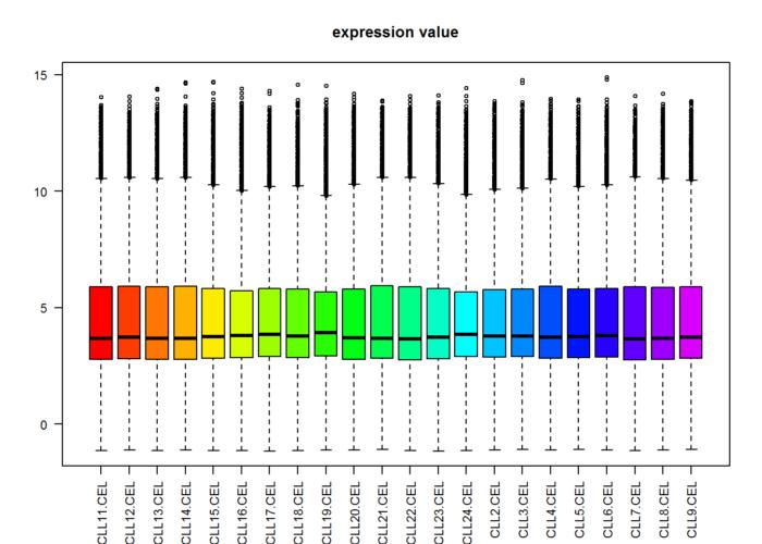 用limma对芯片数据做差异分析