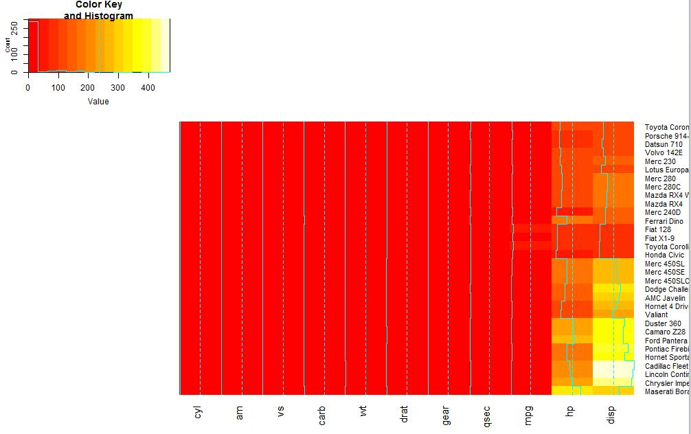 利用R语言heatmap.2函数进行聚类并画热图