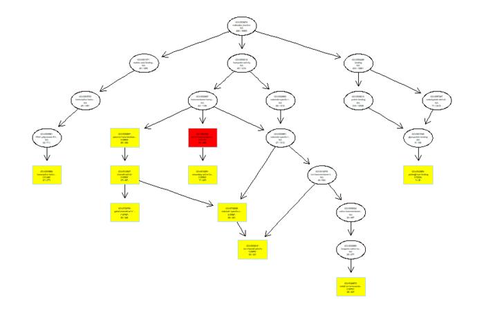 转录组入门(8):富集分析